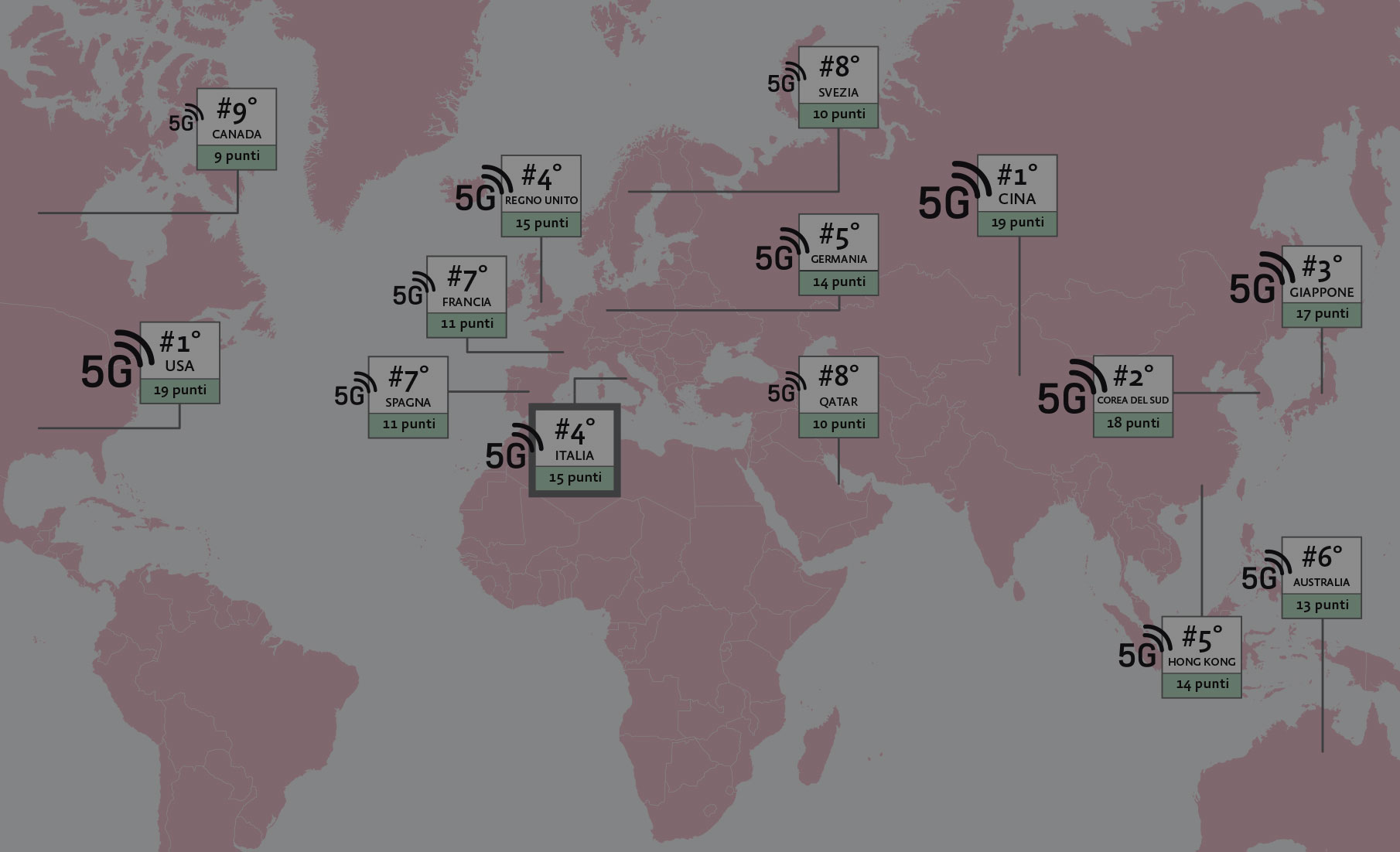 5G: Italy among the nations with the primacy for experimentation and achievements.