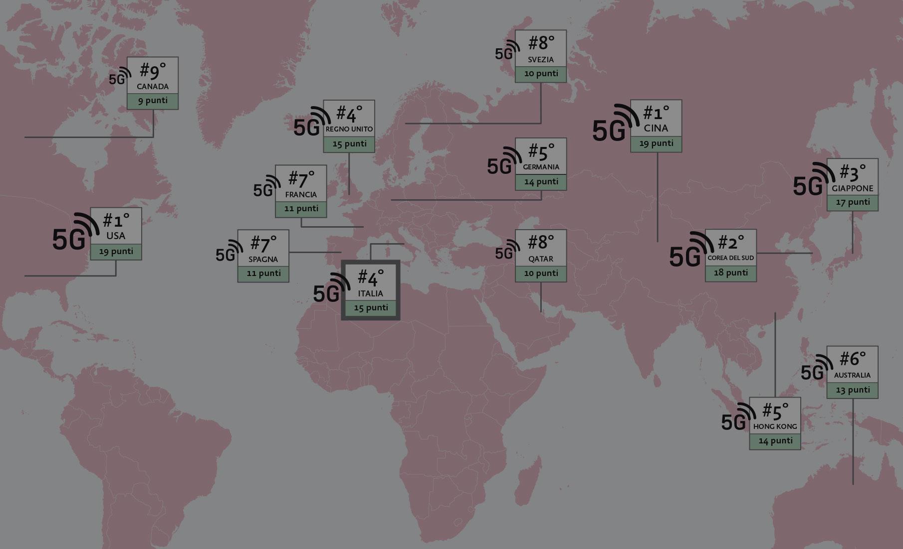 Diffusione 5G: l'Italia tra le Nazioni con il primato per sperimentazioni e realizzazioni.